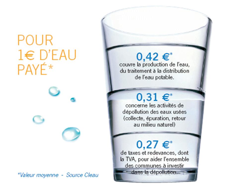 prix_eau